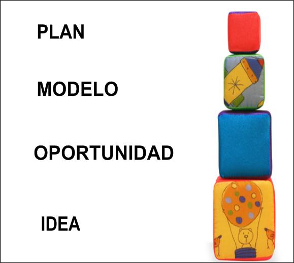 De la idea de negocio al plan de negocio